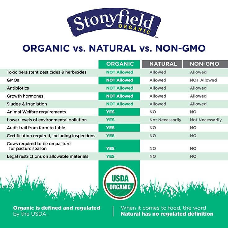 Organic vs. Natural vs. Non-GMO