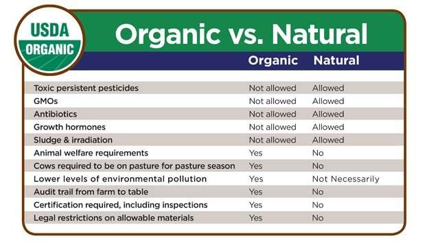 Do Natural And Organic Mean The Same Thing The Short